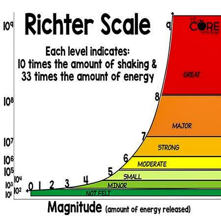 Объяснение шкалы Рихтера