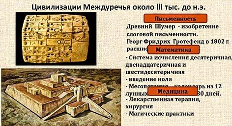 первые изобретения месопотамии. 10 главных достижений Месопотамской цивилизации.