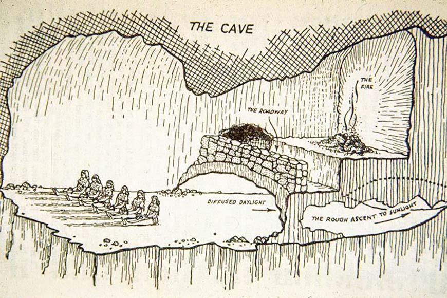 Схема, поясняющая Платоновскую аллегорию пещеры Платон